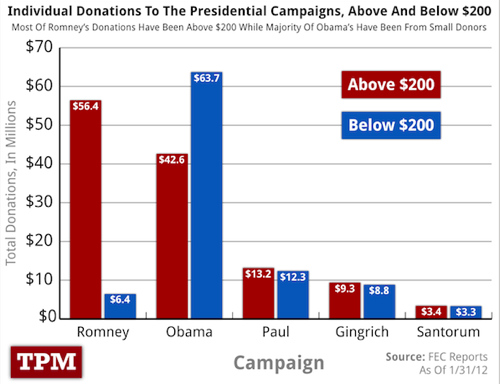 Two Charts That Should Make Romney Gulp | TPM2012 1