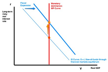 20120227 delong summers brookings fiscal policy in a depressed economy pre discussant draft pages