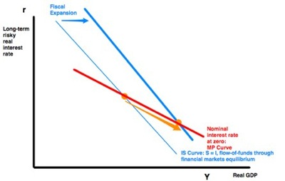 20120227 delong summers brookings fiscal policy in a depressed economy pre discussant draft pages 4