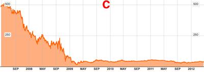 C New York Stock Chart  Citigroup Inc  Bloomberg 1
