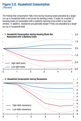The IMF Goes All Out on Balance Sheet Recessions Providing Sanity on Economic Policy | Next New Deal