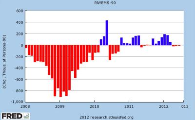 Chart of the Day Net New Jobs in June | Mother Jones
