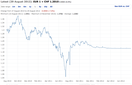 ECB Euro exchange rates CHF 1