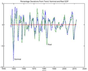 Stephen Williamson New Monetarist Economics Some Doubts About NGDP Targeting