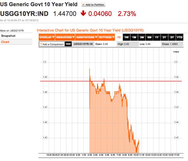 US Generic Govt 10 Year Yield Chart  USGG10YR  Bloomberg