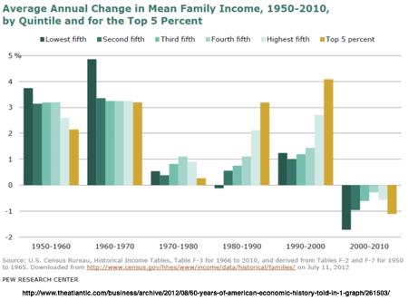 60 Years of American Economic History Told in 1 Graph  Jordan Weissmann  The Atlantic