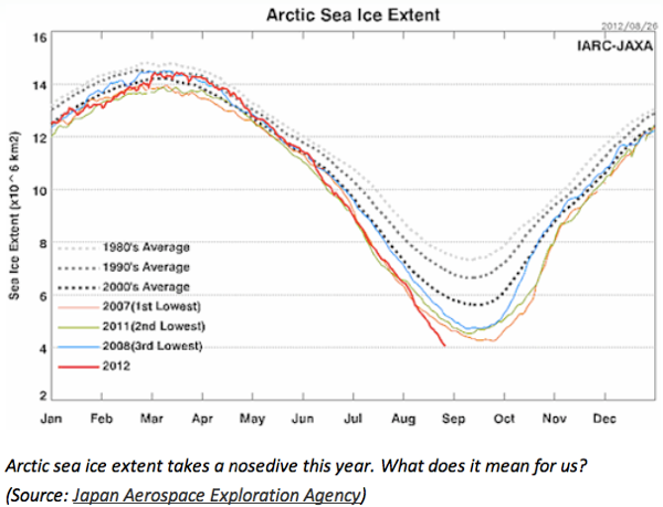 Why The Arctic Sea Ice Death Spiral Matters   ThinkProgress