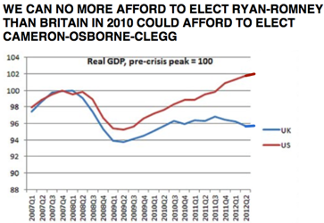 Brad DeLong We Can No More Afford to Elect Ryan Romney than Britain in 2010 Could Afford to Elect Cameron Osborne Clegg