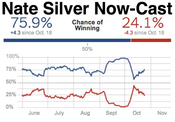 Election Forecasts  FiveThirtyEight Blog  NYTimes com