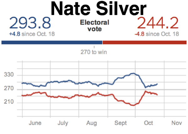 Election Forecasts  FiveThirtyEight Blog  NYTimes com 1