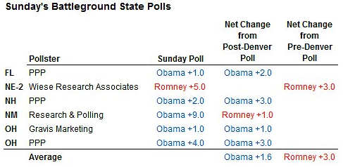 Oct 28 In Swing States a Predictable Election  NYTimes com 1