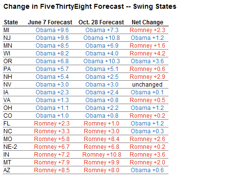 Oct 28 In Swing States a Predictable Election  NYTimes com 3