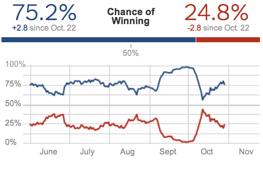Election Forecasts  FiveThirtyEight Blog  NYTimes com 2
