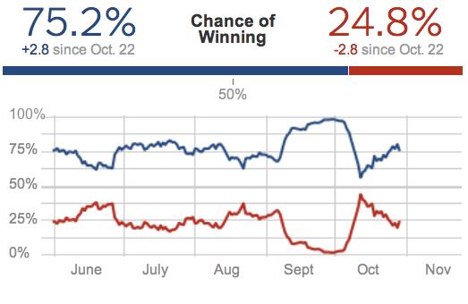 Election Forecasts  FiveThirtyEight Blog  NYTimes com 2