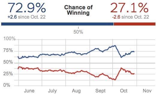 Election Forecasts  FiveThirtyEight Blog  NYTimes com 3