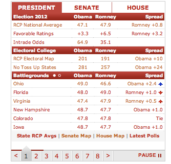 RealClearPolitics  Opinion News Analysis Videos and Polls 2
