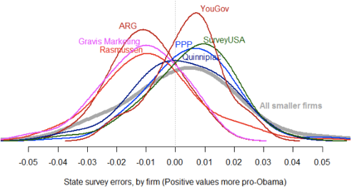 Another Look at Survey Bias | VOTAMATIC