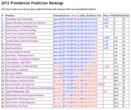 VoteSeeing 2012 Presidential Prediction Rankings 1