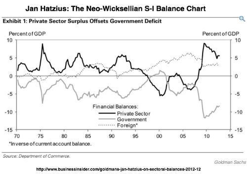 Goldman s Jan Hatzius On Sectoral balances  Business Insider 1