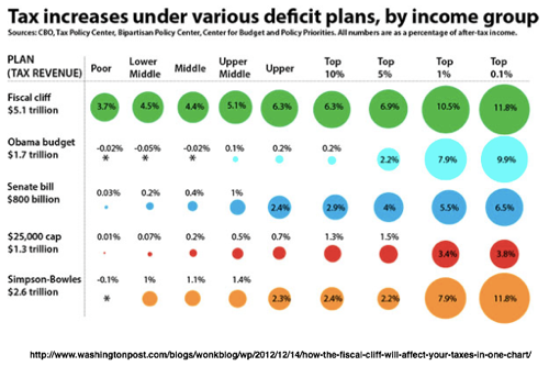 How the  fiscal cliff will affect your taxes in one chart 1