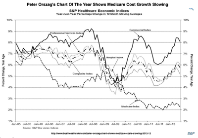 Peter Orszag Chart Shows Medicare Costs Slowing  Business Insider 1