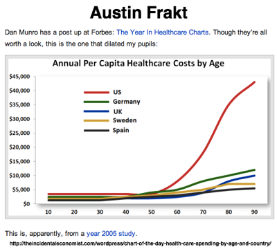 Chart of the day Health care spending by age and country | The Incidental Economist 1