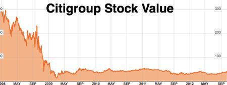 C New York Stock Chart  Citigroup Inc  Bloomberg