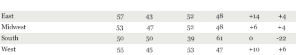 Romney 50 Obama 46 Among Likely Voters 1