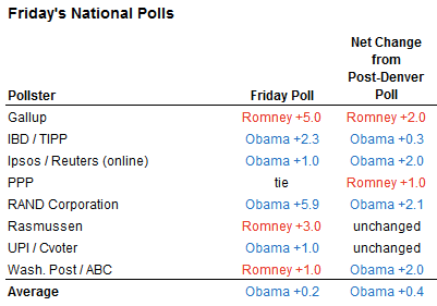 Oct 26 State Poll Averages Usually Call Election Right  NYTimes com