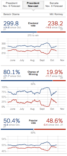 Oct 28 In Swing States a Predictable Election  NYTimes com 4