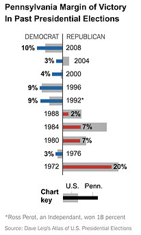 In Pennsylvania the Democratic Lean Is Slight but Durable  NYTimes com