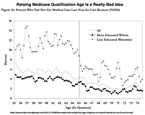 The Medicare Eligibility Age Impacts on Health Behavior and Outcomes | owenzidar 1