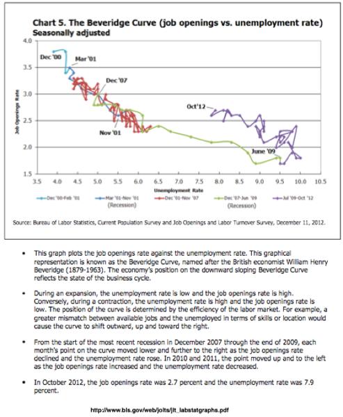 www bls gov web jolts jlt labstatgraphs pdf 1