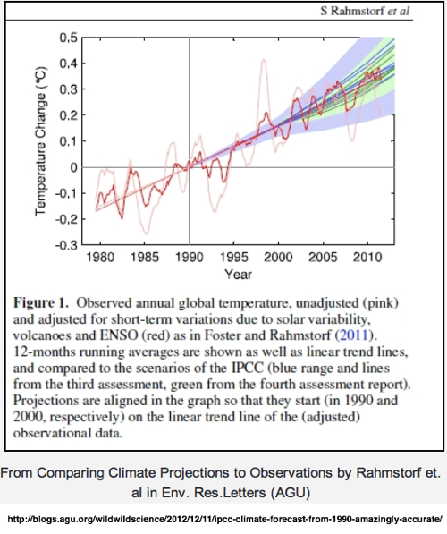 IPCC Climate Forecast from 1990 Amazingly Accurate  Dan s Wild Wild Science Journal  AGU Blogosphere 1