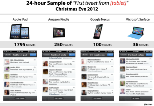 IPad still crushes the competition based on a sample of user tweets on Christmas  Imgur 1