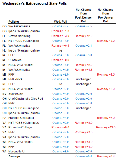 Oct 31 Obama s Electoral College  Firewall Holding in Polls  NYTimes com