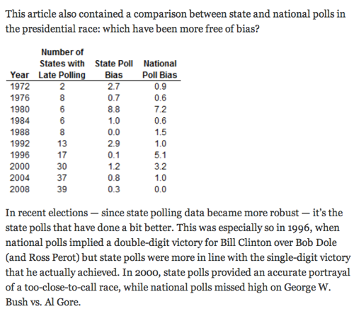 Oct 30 What State Polls Suggest About the National Popular Vote  NYTimes com