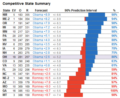 Oct 31 Obama s Electoral College  Firewall Holding in Polls  NYTimes com 5