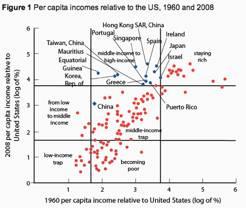 Avoiding middle income growth traps | vox 1