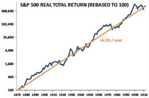 PRAGMATIC CAPITALISM  U S Equities Long Term Real Returns 1