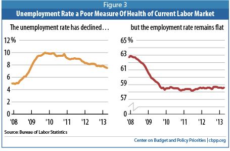 This graph calls the entire economic recovery into question