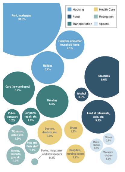What America Buys Planet Money NPR
