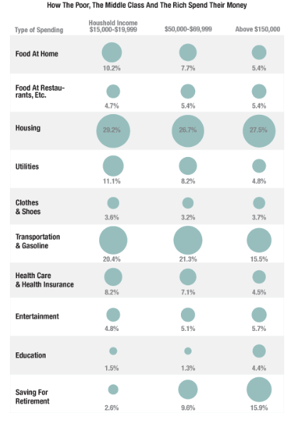 How The Poor The Middle Class And The Rich Spend Their Money Planet Money NPR