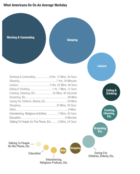 What Americans Actually Do All Day Long In 2 Graphics Planet Money NPR