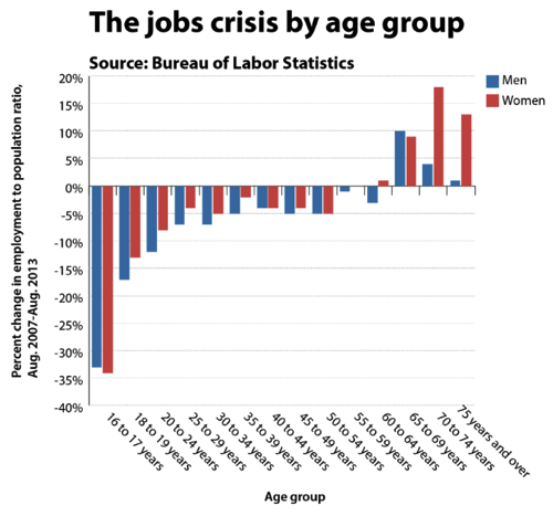 Forget the unemployment rate Here s the chart to focus on on jobs day