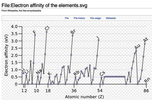 File Electron affinity of the elements svg Wikipedia the free encyclopedia