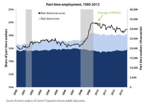 Obamacare Isn t Causing an Increase in Part Time Employment In One Chart Economic Policy Institute