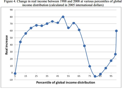 The chart that explains the world FT Alphaville