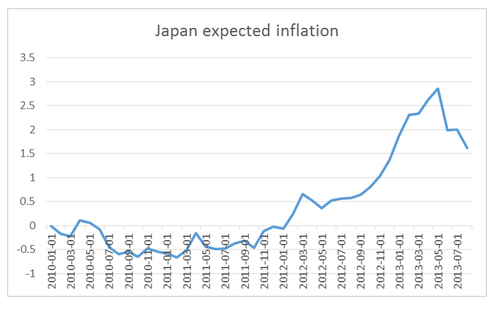 PPP and Japanese Inflation Expectations Extremely Wonkish NYTimes com