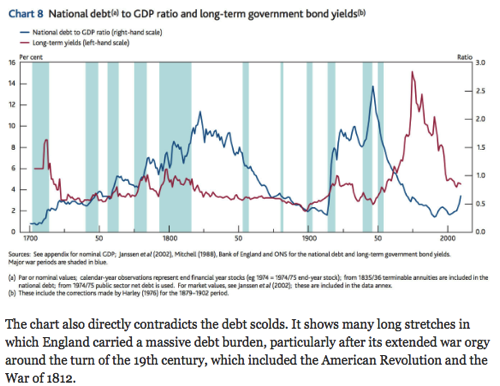 Paul Krugman Trolls Deficit Hawks With One Amazing Chart